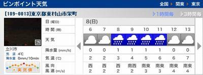 2015年2月8日(日)WeatherNews予報