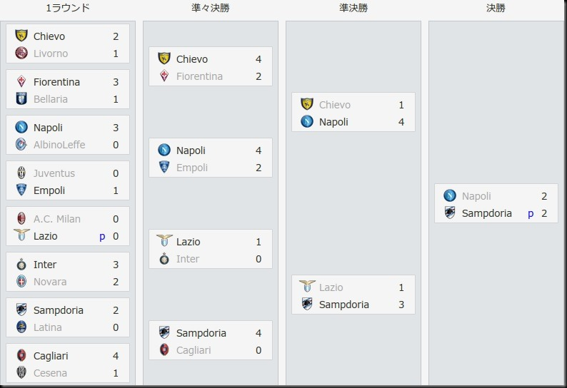Bel Coppa Italia 2016-2017