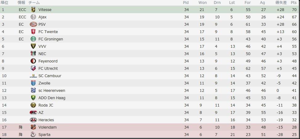 Bel Eredivisie 2016-2017
