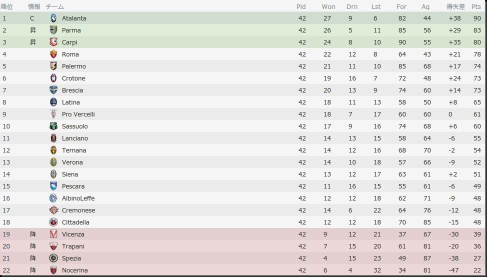 Bel Serie B 2016-2017