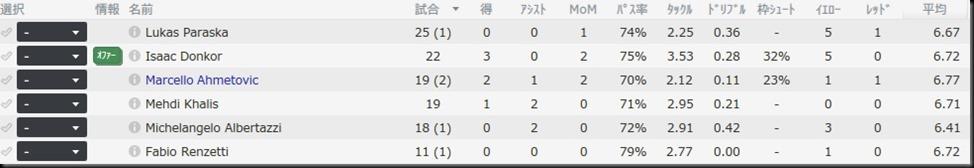 Bellaria.2016-2017 statsDF