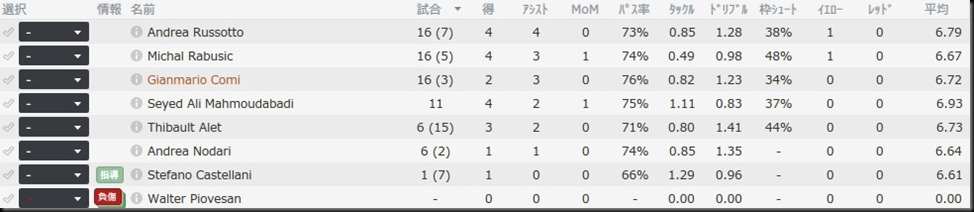 Bellaria.2016-2017 statsFW