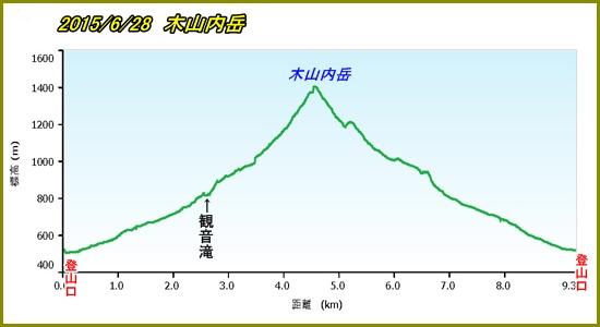 木山内岳PF