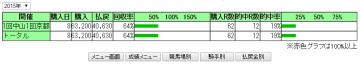 馬券成績(20150131)