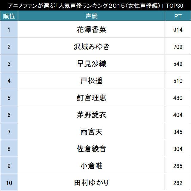 アニメファン1万人が選ぶ「最新人気女性声優ランキングTOP30」 1位は・・・!?