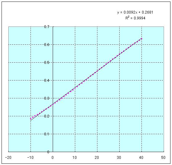 サーミスタ103JT分圧比