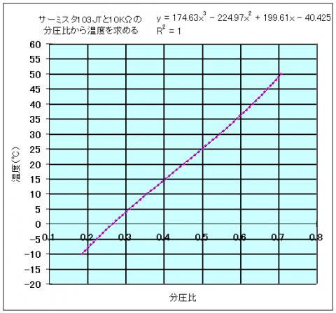 サーミスタ103JT曲線近似