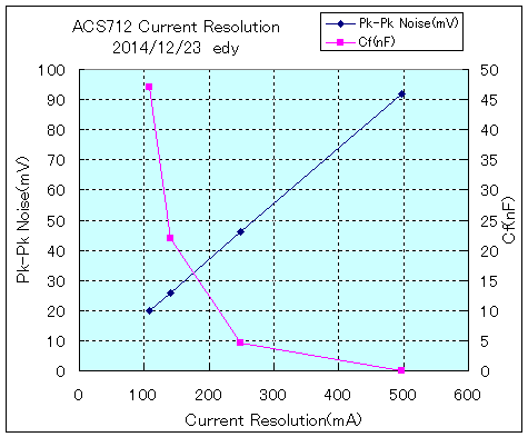 ACS712CurrentResolutinGraph.png