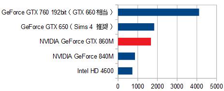 Sims4_HP OMEN 15-5000_グラフィックス性能比較