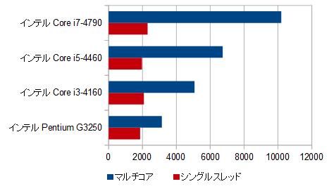 400-420jp_CPU比較_02