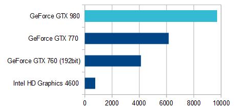700-570jp_グラフィックス性能比較_02
