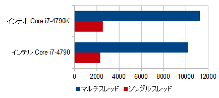 810-480jp_プロセッサー性能比較_01