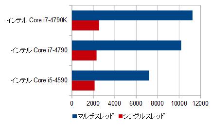 700-560jp_プロセッサー性能比較_01s2