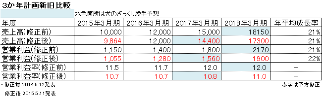 20150511204438516.png