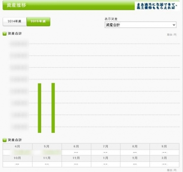 kakeibon 資産推移 20150524