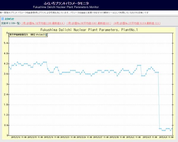 【原発】福島第一原発1号機の格納容器の「圧力」が突然、急低下か