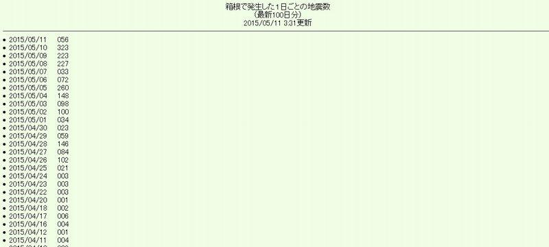 【箱根山】10日の火山性地震が300回を超える