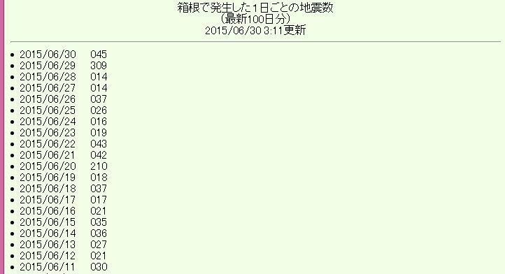【箱根山】29日の火山性地震の回数が300回を超える