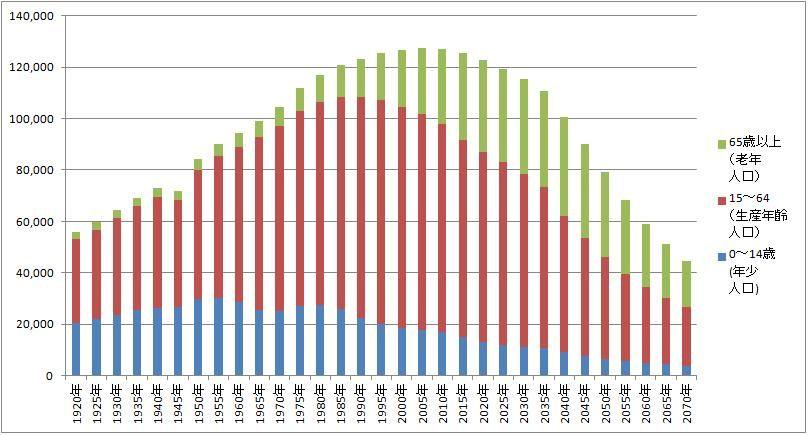 【日本の人口】2070年には総人口4千万人に…2035年以降は5年に1千万人のペースで減少する