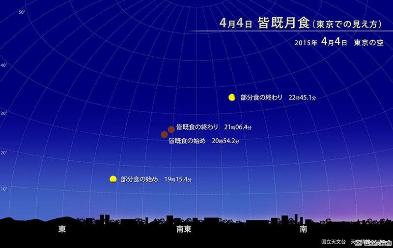 4月4日は「皆既月食」…国立天文台が月食の観察キャンペーンを実施