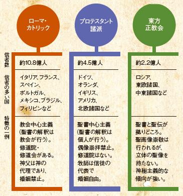 kirisutokyou tigai