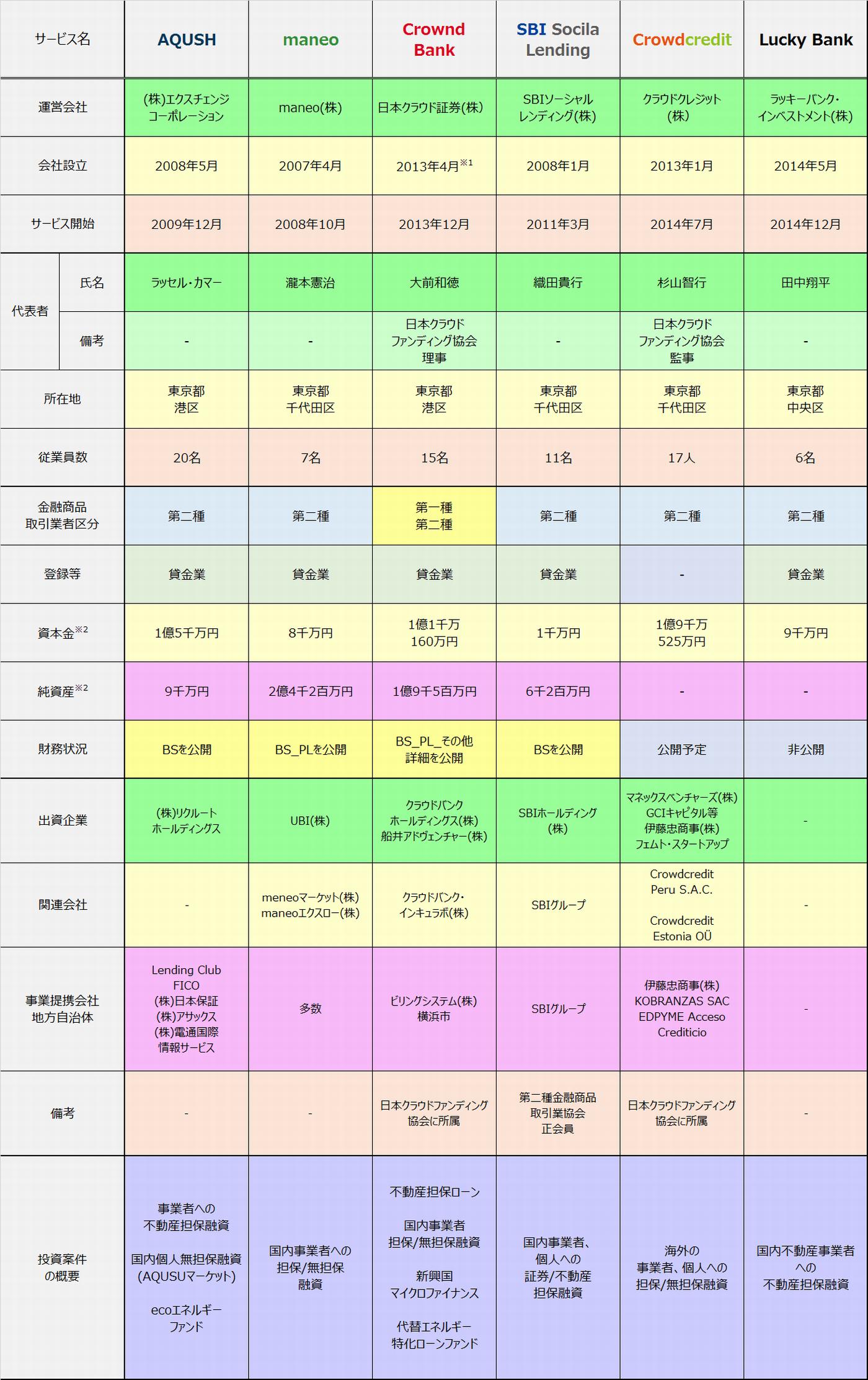 2015年6月時点ソーシャルレンディングサービス提供各社比較