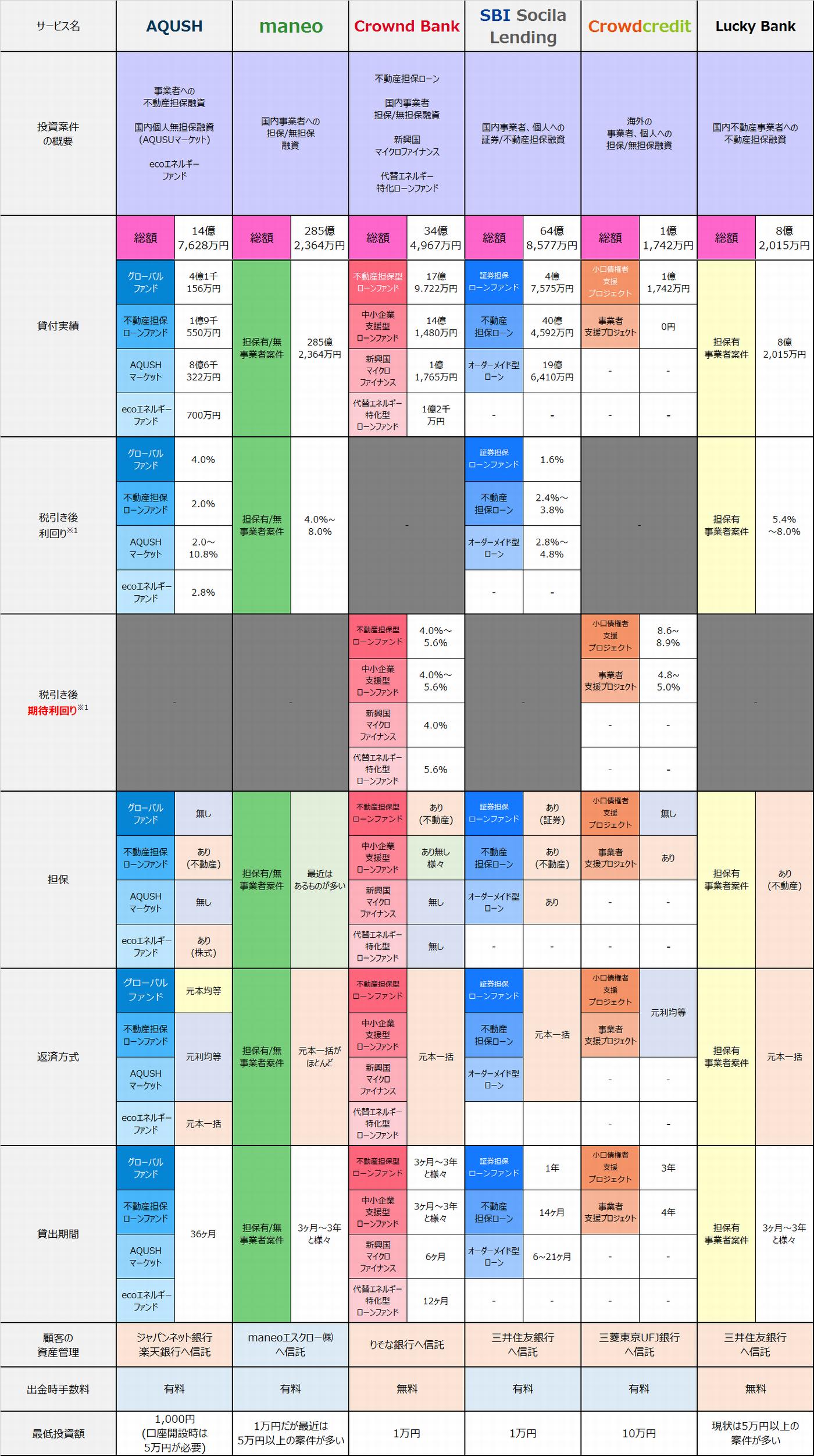 2015年6月時点ソーシャルレンディングサービス提供案件比較