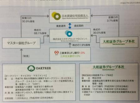 日本賃貸住宅投資法人_2015②