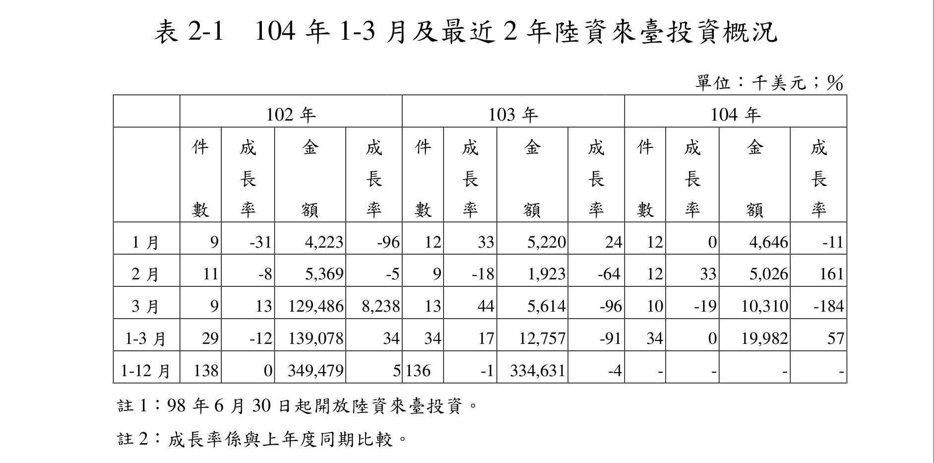 台湾経済104-5-20