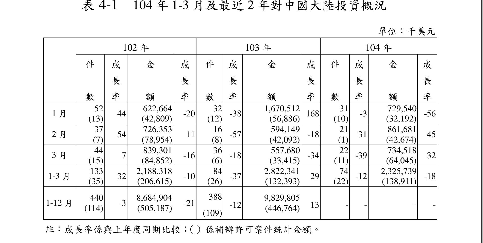 台湾経済104-5-20-4