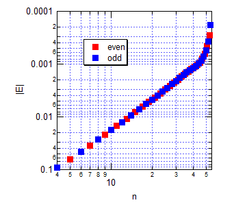 Coulomb1DEValuesEVXinf1000Log.png