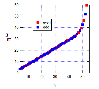Coulomb1DEValuesEVXinf1000n2scaled.png