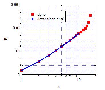 Coulomb1DEValuesEVXinf100n2scaledLogPaper.png